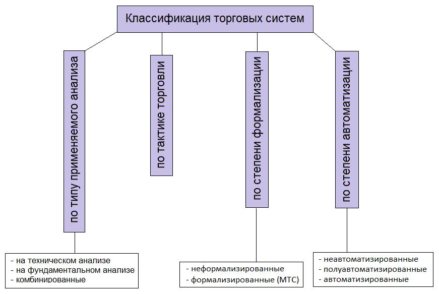Понятие торговой системы