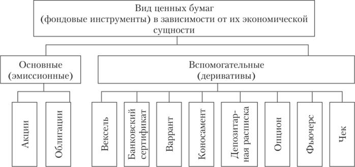 Классификация ценных бумаг