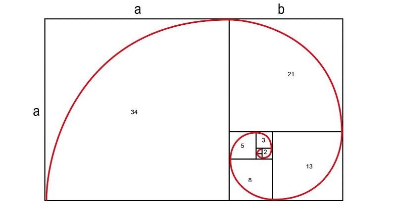 Последовательность чисел Фибоначчи