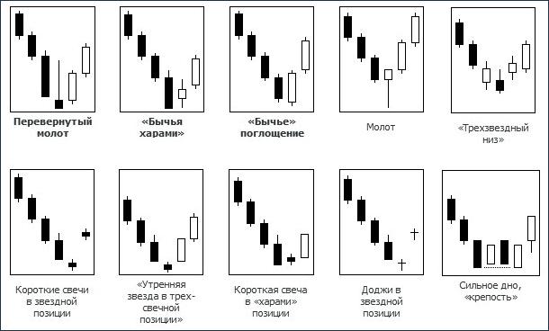 Примеры свечного анализа