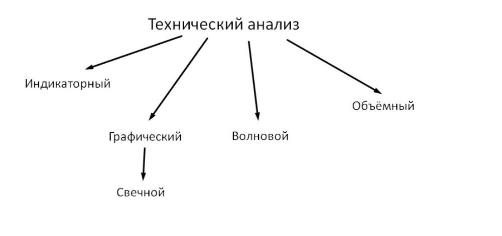 Виды технического анализа