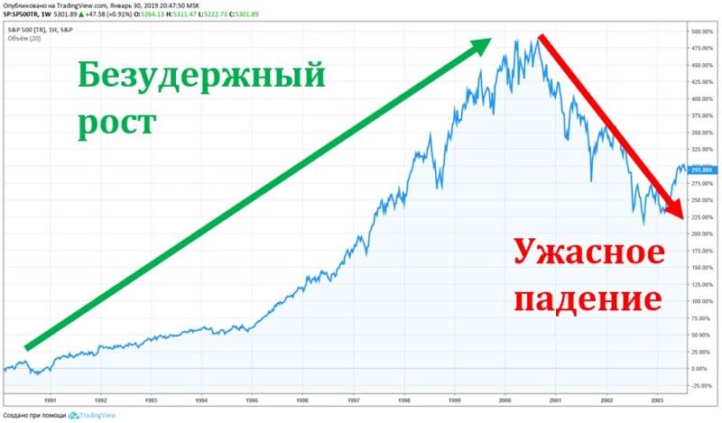 Агрессивный инвестор
