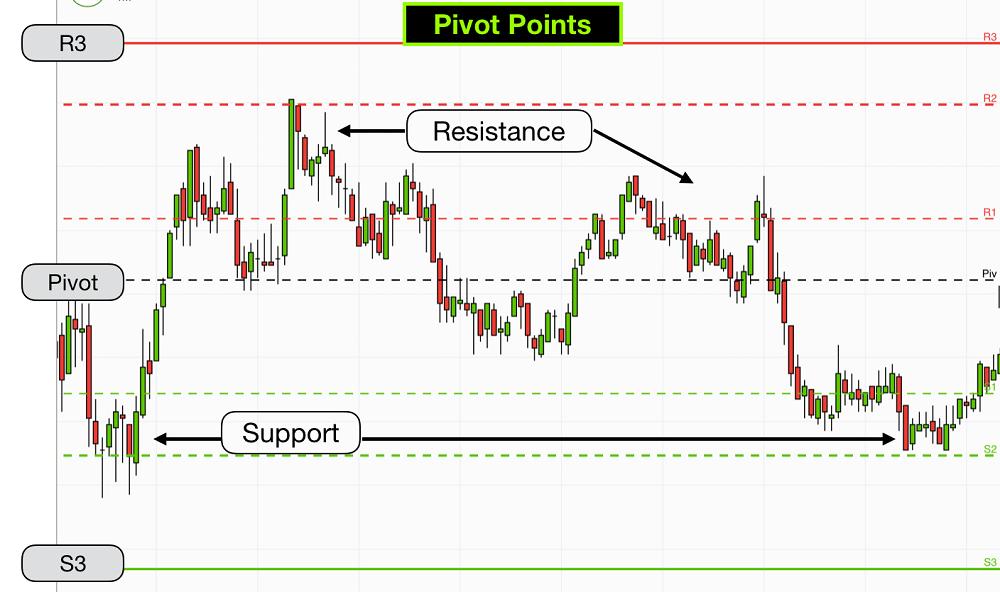 Что такое стратегия Pivot Points