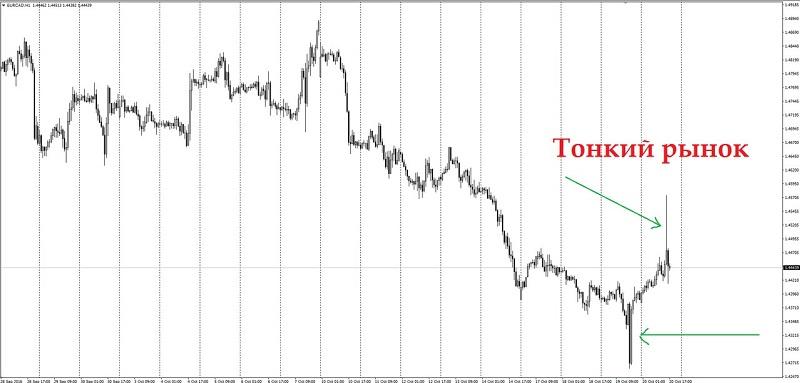Что такое тонкий рынок