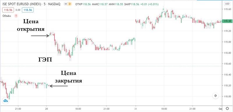 ГЭП на бирже