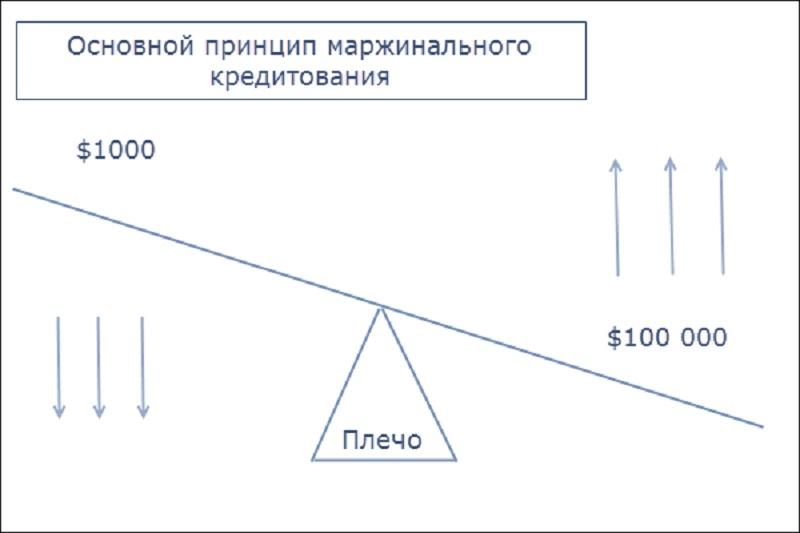 Как получить маржинальное кредитование