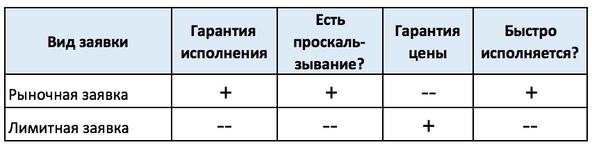 Лимитные и рыночные заявки