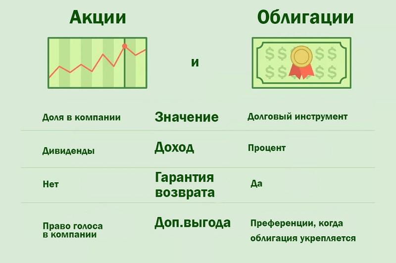 Отличие акций и облигаций