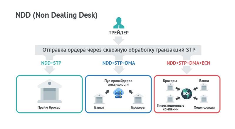Технология NDD